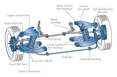 Automobile Suspension